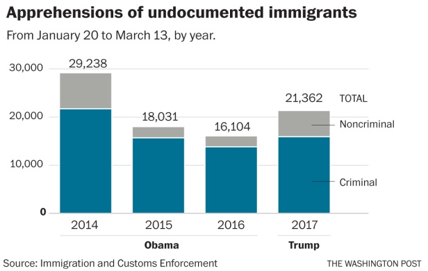 How immigration arrests fare under Trump
